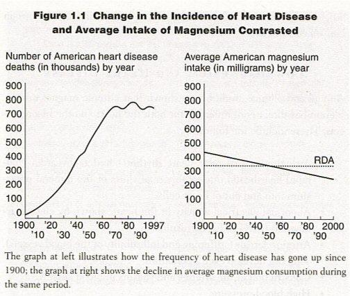 Magnesium and Heart Health